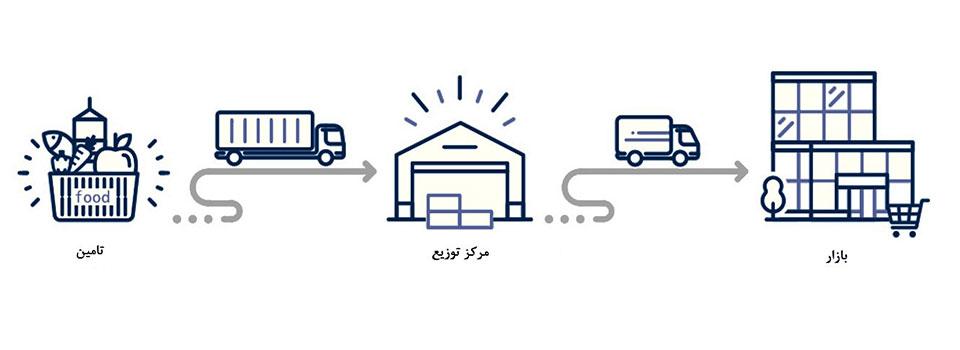 کانتینر یخچال دار برای حمل محصولات لبنی و پروتئینی