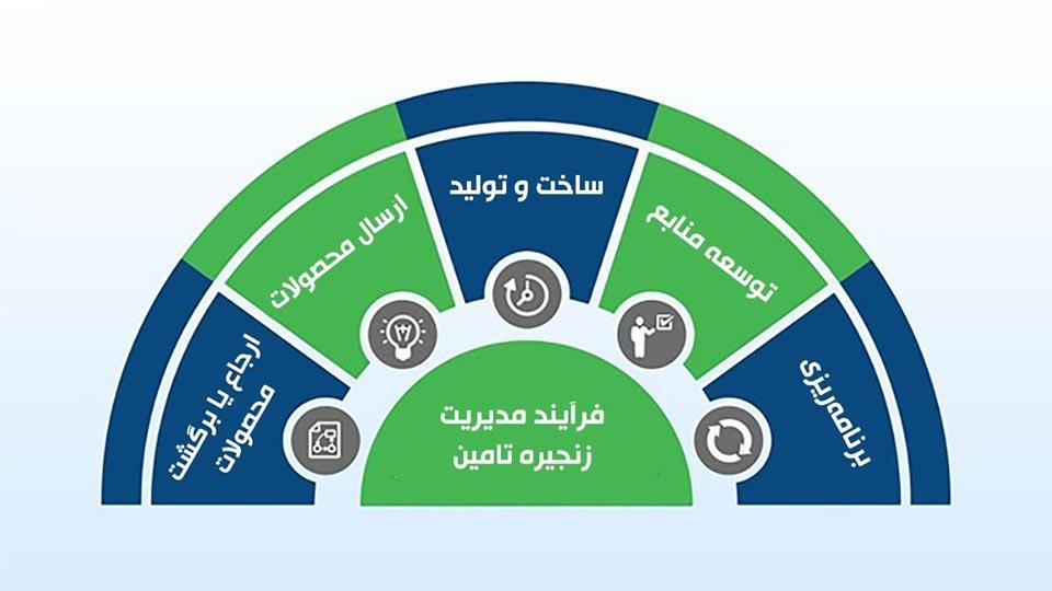 فرآیندهای مدیریت زنجیره تامین